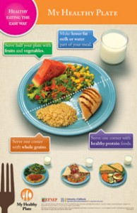 My Healthy Plate Posters